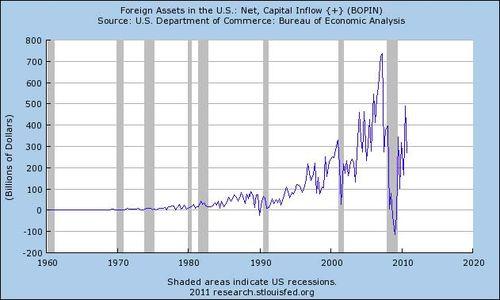 Capitalflows