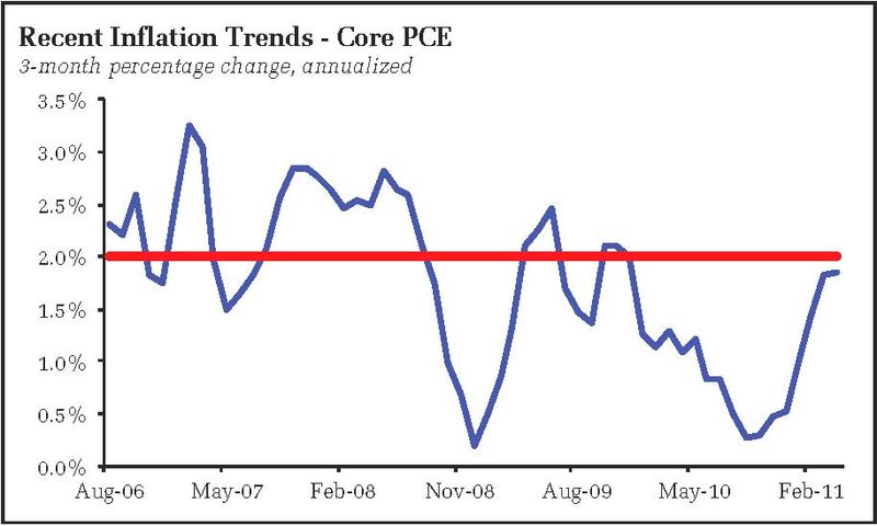 Pceinflation