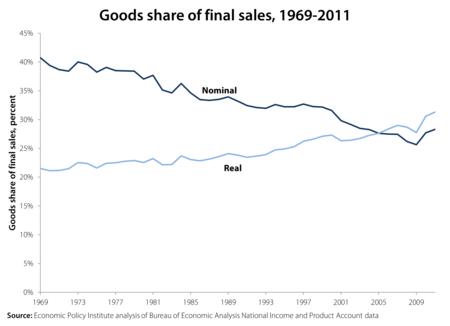 Goods_share_final_sales[1]
