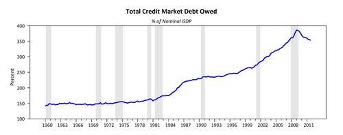 Totaldebt