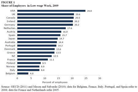 Low+wage+2[1]