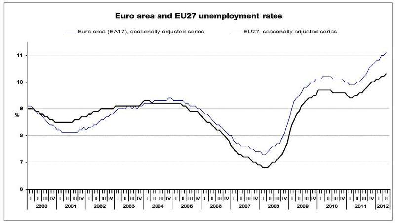 Eurounemp