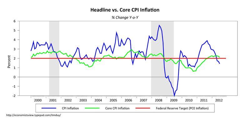 Cpiinflation