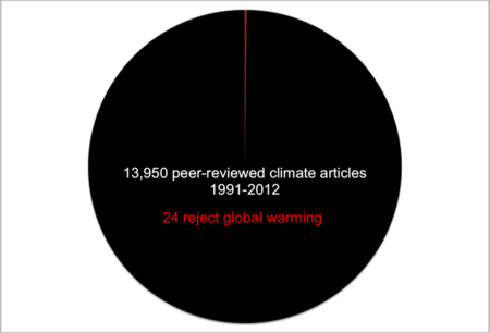 Powell-Science-Pie-Chart[1]
