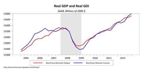 GDP071813