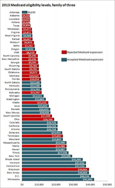 Medicaid_eligibility_by_state_ii