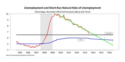 how far was unemployment the most