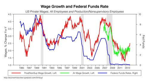 WAGES031114