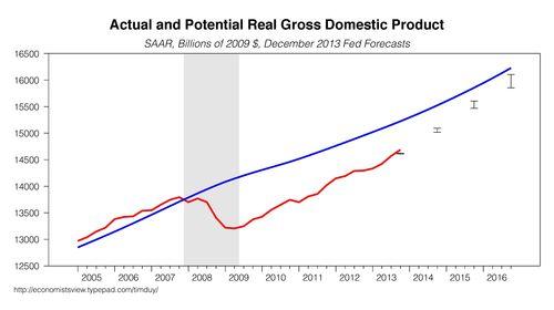 GDP020314