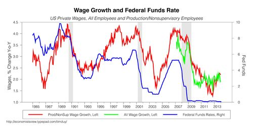 WAGES030614