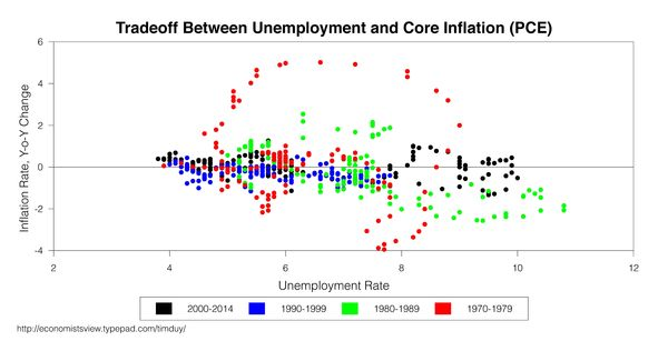 the theory and policy of macroeconomics on inflation rate