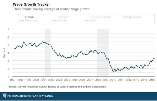 Atlanta-fed_individual-wage-growth