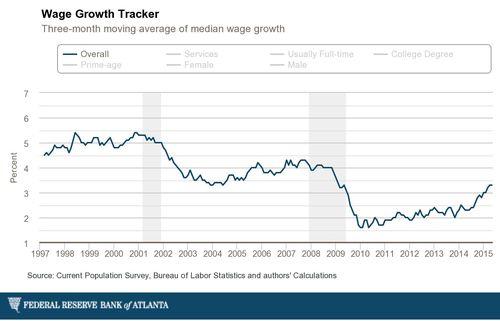 Atlanta-fed_individual-wage-growth