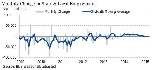 Monthly-employment-change