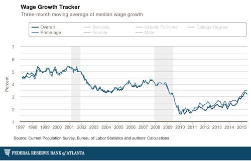 Atlanta-fed_individual-wage-growth-3