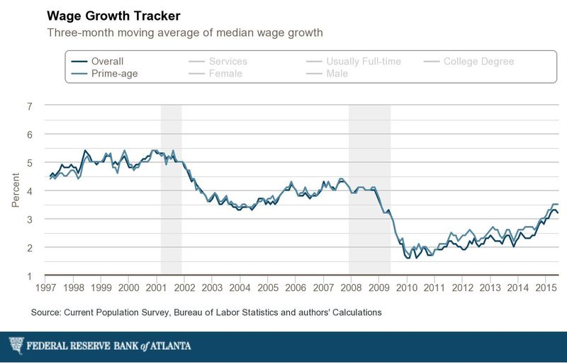 Atlanta-fed_individual-wage-growth-3