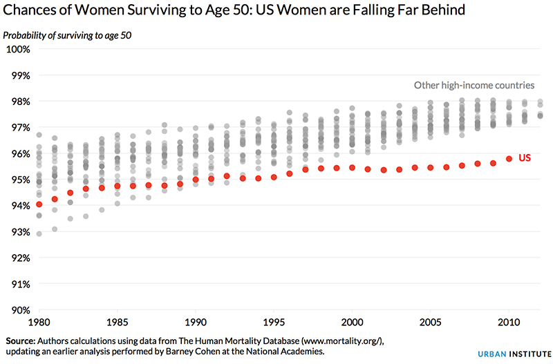 Urban-womens-survival-age-50