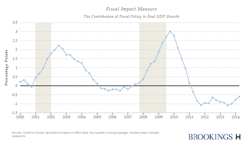 Fiscal_Impact9_30_14