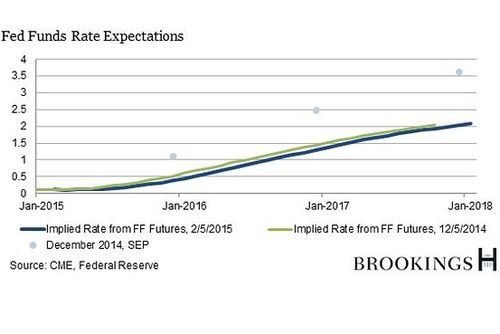 Wessel_wsj_fed_funds_rate_expectation