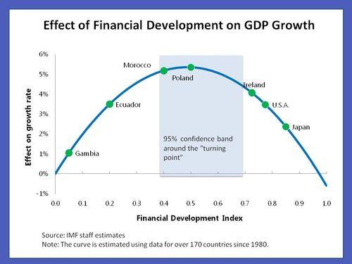 Financial-deepening