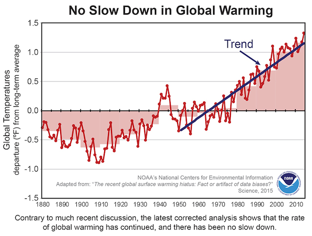 No-slow-down-in-global-warming