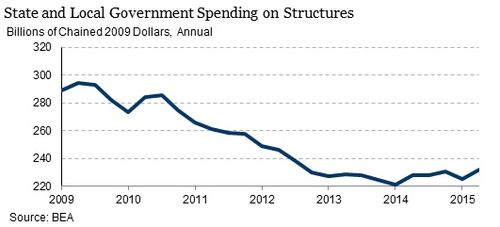 State-spending