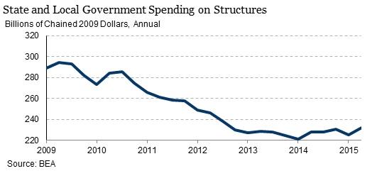 State-spending