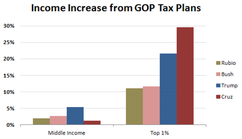 Blog_gop_tax_plans_middle_class