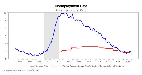 FOMCgraphic1