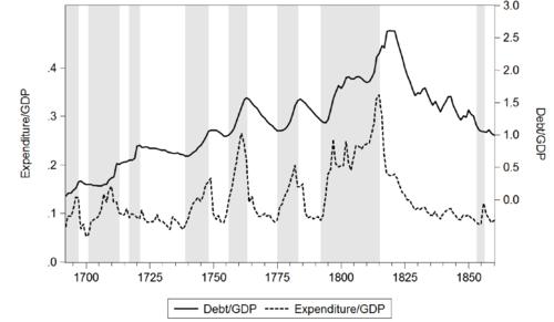 Economist's View: Budget Deficit
