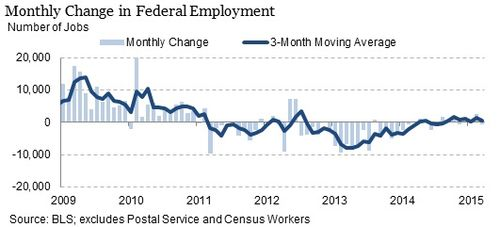 Monthly-federal-emplyment