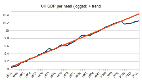 UK GDP per head