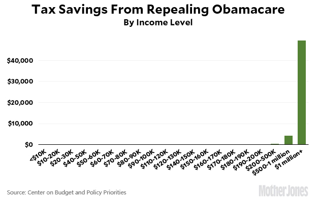 Blog_cbpp_tax_savings_obamacare_repeal